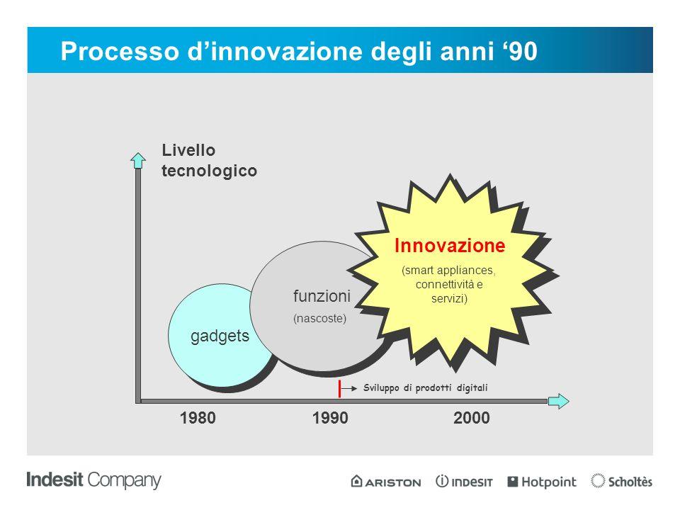 gadgets funzioni (nascoste) funzioni (nascoste) Innovazione (smart appliances, connettività e servizi) Innovazione (smart appliances, connettività e servizi) 198019902000 Livello tecnologico Sviluppo di prodotti digitali Processo dinnovazione degli anni 90