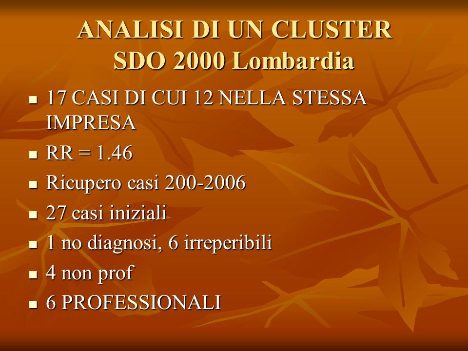 ANALISI DI UN CLUSTER SDO 2000 Lombardia 17 CASI DI CUI 12 NELLA STESSA IMPRESA 17 CASI DI CUI 12 NELLA STESSA IMPRESA RR = 1.46 RR = 1.46 Ricupero ca