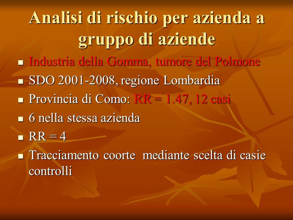 Analisi di rischio per azienda a gruppo di aziende Industria della Gomma, tumore del Polmone Industria della Gomma, tumore del Polmone SDO 2001-2008,