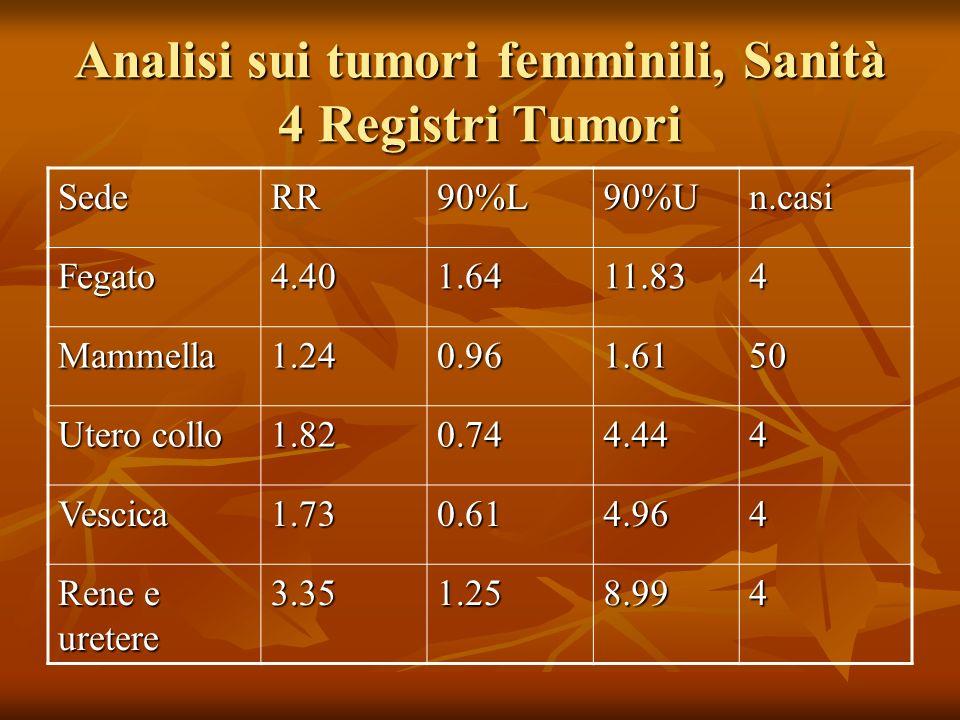 Analisi sui tumori femminili, Sanità 4 Registri Tumori SedeRR90%L90%Un.casi Fegato4.401.6411.834 Mammella1.240.961.6150 Utero collo 1.820.744.444 Vesc
