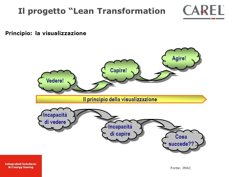 Integrated Solutions & Energy Saving Principio: la visualizzazione Cosa succede?? Agire! Il principio della visualizzazione Incapacità di capire Capir