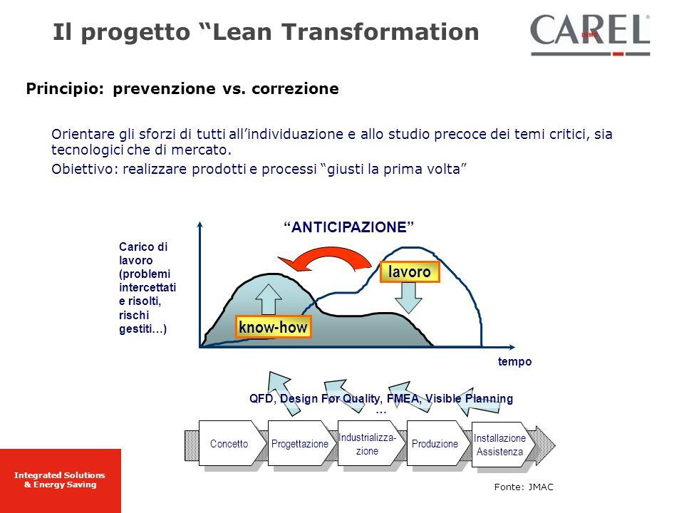 Integrated Solutions & Energy Saving Principio: prevenzione vs. correzione Orientare gli sforzi di tutti allindividuazione e allo studio precoce dei t