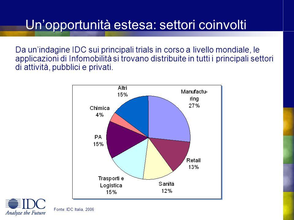 Unopportunità estesa: settori coinvolti Da unindagine IDC sui principali trials in corso a livello mondiale, le applicazioni di Infomobilità si trovano distribuite in tutti i principali settori di attività, pubblici e privati.