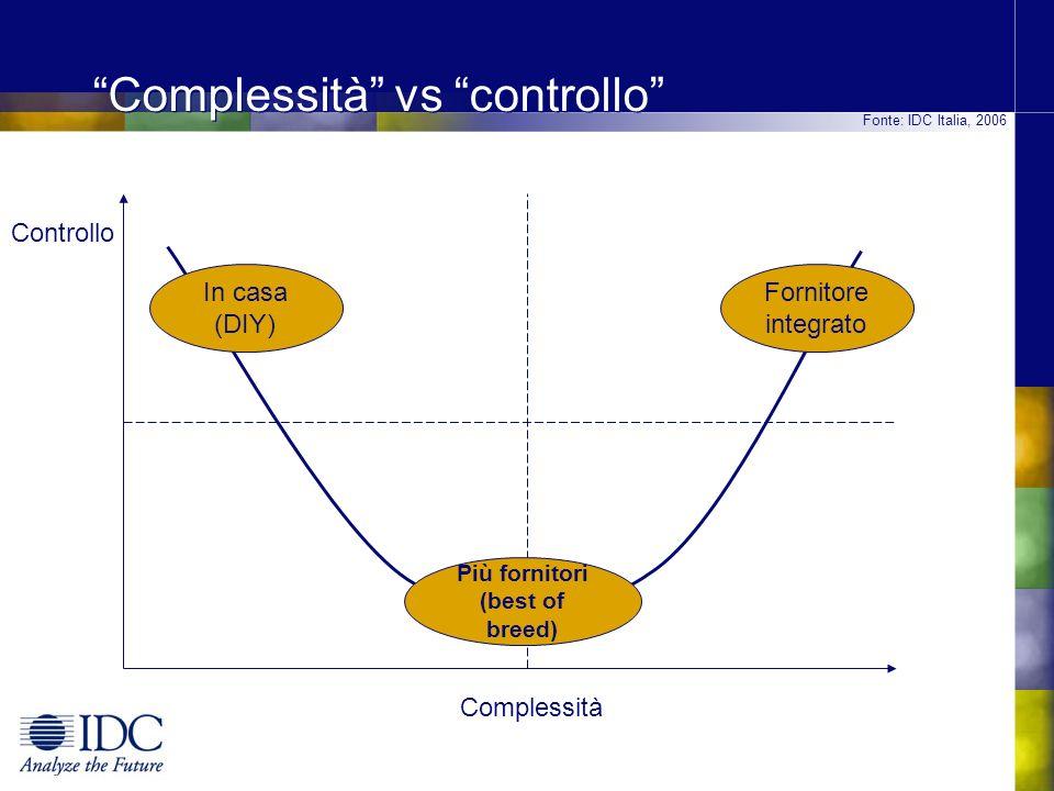 Complessità vs controllo Controllo Complessità In casa (DIY) Più fornitori (best of breed) Fornitore integrato Fonte: IDC Italia, 2006