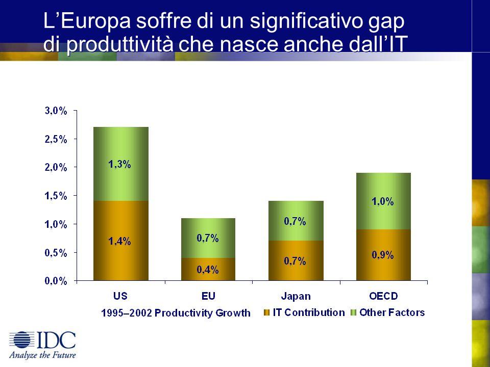 LEuropa soffre di un significativo gap di produttività che nasce anche dallIT