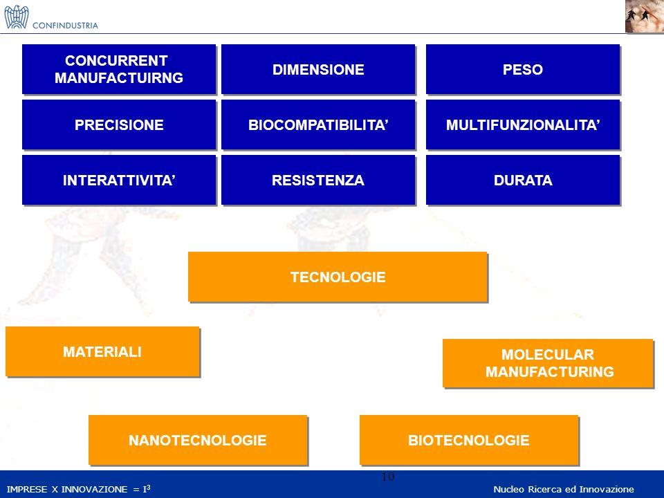 IMPRESE X INNOVAZIONE = I 3 Nucleo Ricerca ed Innovazione 10 TECNOLOGIE MATERIALI NANOTECNOLOGIE MOLECULAR MANUFACTURING MOLECULAR MANUFACTURING CONCURRENT MANUFACTUIRNG CONCURRENT MANUFACTUIRNG DIMENSIONE PESO PRECISIONE BIOCOMPATIBILITA MULTIFUNZIONALITA INTERATTIVITA RESISTENZA DURATA BIOTECNOLOGIE