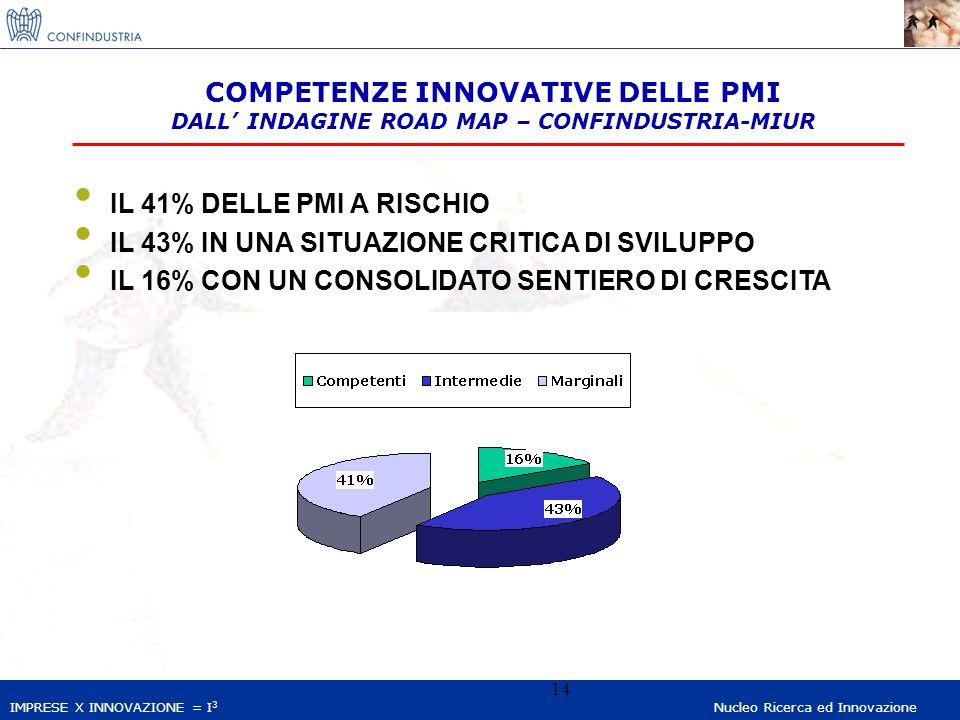 IMPRESE X INNOVAZIONE = I 3 Nucleo Ricerca ed Innovazione 14 IL 41% DELLE PMI A RISCHIO IL 43% IN UNA SITUAZIONE CRITICA DI SVILUPPO IL 16% CON UN CONSOLIDATO SENTIERO DI CRESCITA COMPETENZE INNOVATIVE DELLE PMI DALL INDAGINE ROAD MAP – CONFINDUSTRIA-MIUR