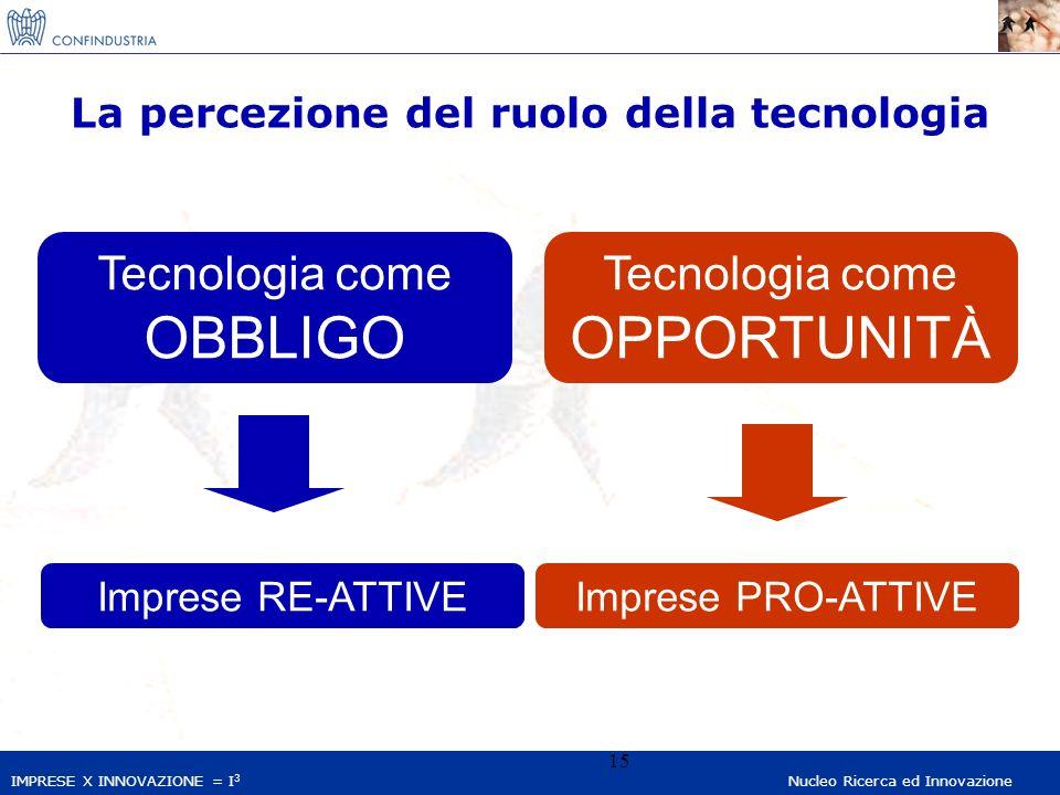 IMPRESE X INNOVAZIONE = I 3 Nucleo Ricerca ed Innovazione 15 La percezione del ruolo della tecnologia Tecnologia come OBBLIGO Imprese RE-ATTIVE Tecnologia come OPPORTUNITÀ Imprese PRO-ATTIVE