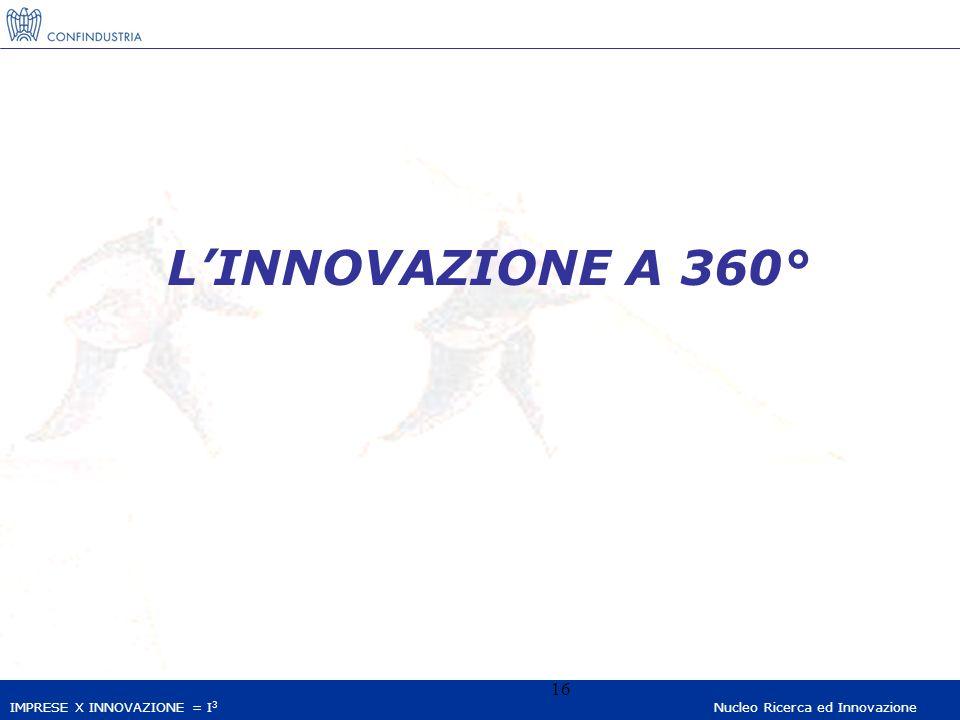 IMPRESE X INNOVAZIONE = I 3 Nucleo Ricerca ed Innovazione 16 LINNOVAZIONE A 360°