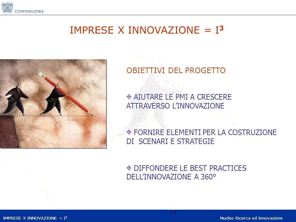 IMPRESE X INNOVAZIONE = I 3 Nucleo Ricerca ed Innovazione 19 IMPRESE X INNOVAZIONE = I 3 OBIETTIVI DEL PROGETTO AIUTARE LE PMI A CRESCERE ATTRAVERSO LINNOVAZIONE FORNIRE ELEMENTI PER LA COSTRUZIONE DI SCENARI E STRATEGIE DIFFONDERE LE BEST PRACTICES DELLINNOVAZIONE A 360°