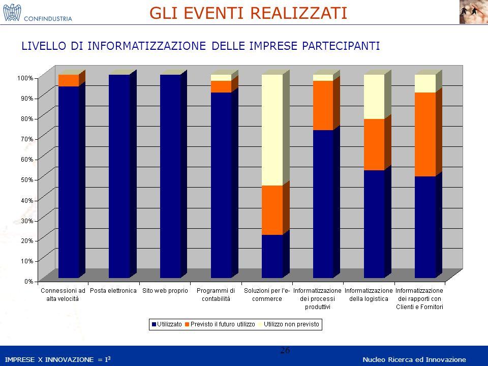 IMPRESE X INNOVAZIONE = I 3 Nucleo Ricerca ed Innovazione 26 GLI EVENTI REALIZZATI LIVELLO DI INFORMATIZZAZIONE DELLE IMPRESE PARTECIPANTI