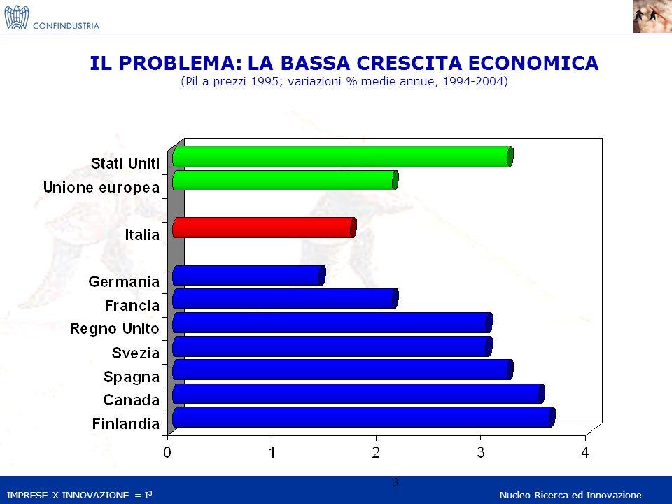 IMPRESE X INNOVAZIONE = I 3 Nucleo Ricerca ed Innovazione 3 IL PROBLEMA: LA BASSA CRESCITA ECONOMICA (Pil a prezzi 1995; variazioni % medie annue, 1994-2004)
