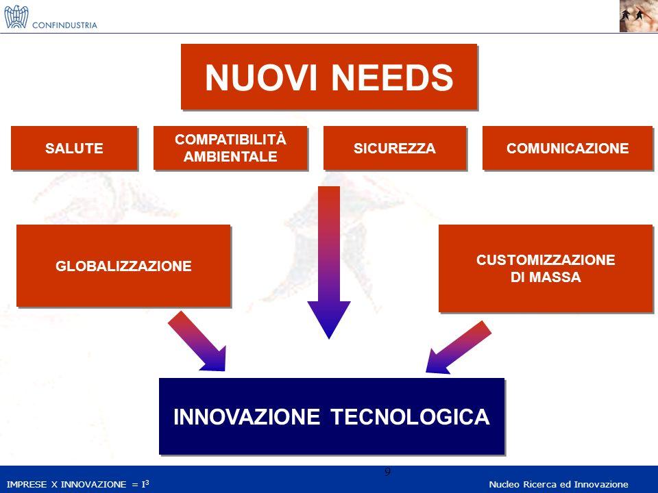 IMPRESE X INNOVAZIONE = I 3 Nucleo Ricerca ed Innovazione 9 NUOVI NEEDS GLOBALIZZAZIONE CUSTOMIZZAZIONE DI MASSA CUSTOMIZZAZIONE DI MASSA SALUTE COMPATIBILITÀ AMBIENTALE COMPATIBILITÀ AMBIENTALE SICUREZZA COMUNICAZIONE INNOVAZIONE TECNOLOGICA