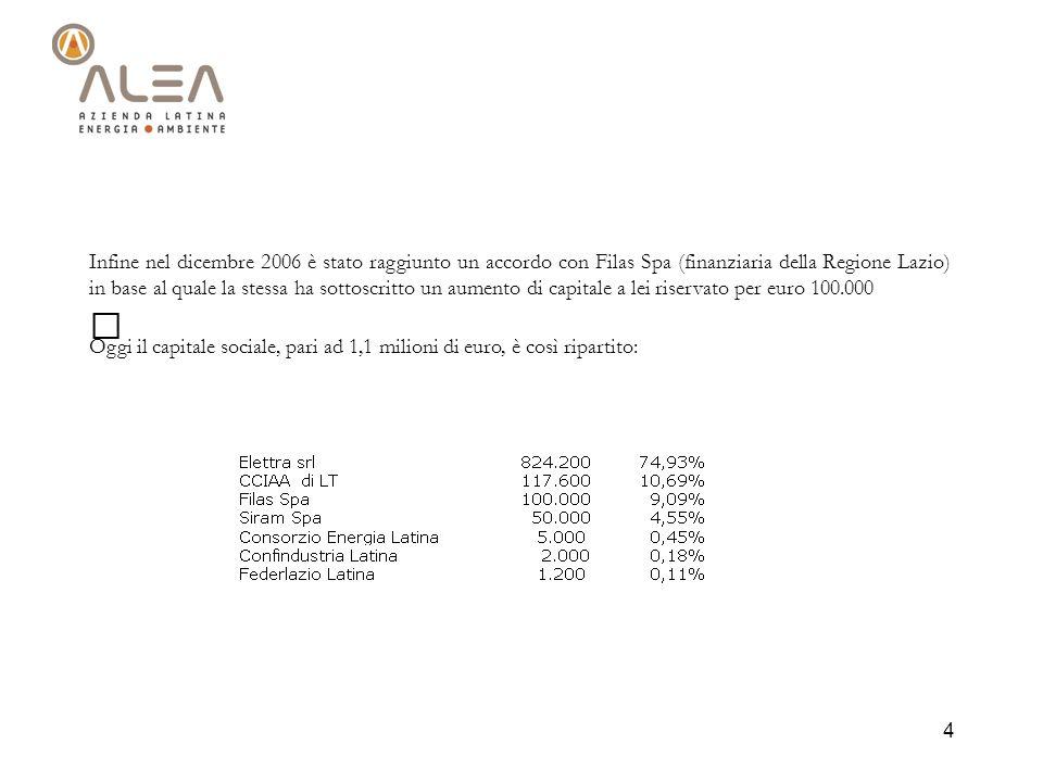 4 Infine nel dicembre 2006 è stato raggiunto un accordo con Filas Spa (finanziaria della Regione Lazio) in base al quale la stessa ha sottoscritto un