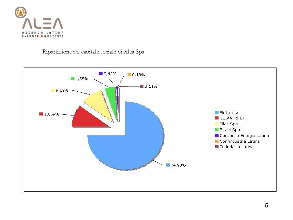 5 Ripartizione del capitale sociale di Alea Spa