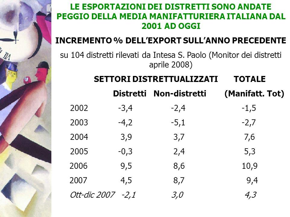 LE ESPORTAZIONI DEI DISTRETTI SONO ANDATE PEGGIO DELLA MEDIA MANIFATTURIERA ITALIANA DAL 2001 AD OGGI INCREMENTO % DELLEXPORT SULLANNO PRECEDENTE su 1