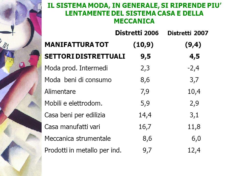 IL SISTEMA MODA, IN GENERALE, SI RIPRENDE PIU LENTAMENTE DEL SISTEMA CASA E DELLA MECCANICA Distretti 2006 Distretti 2007 MANIFATTURA TOT (10,9) (9,4)
