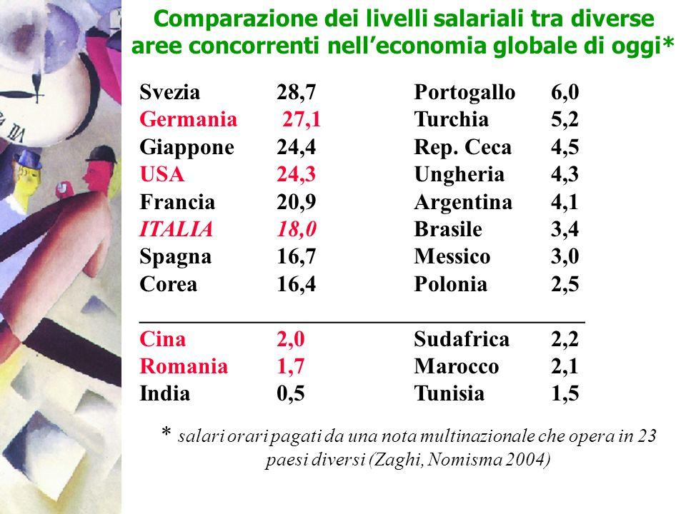 Comparazione dei livelli salariali tra diverse aree concorrenti nelleconomia globale di oggi* Svezia 28,7Portogallo6,0 Germania 27,1Turchia5,2 Giappon