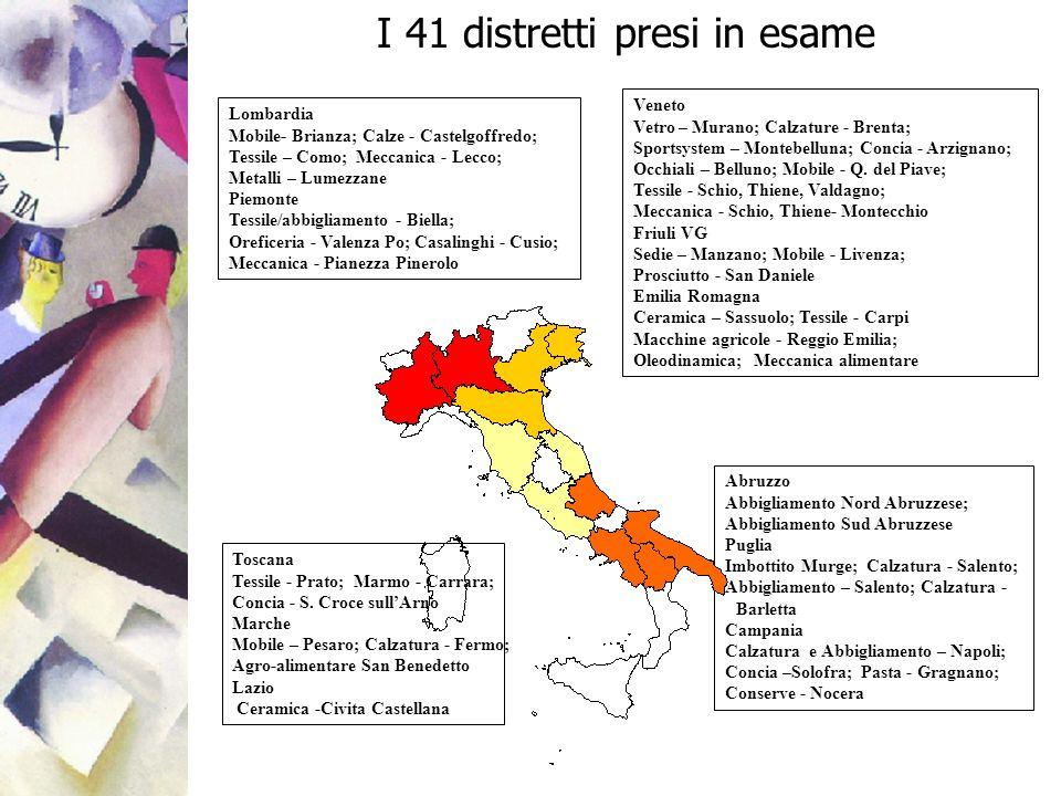 I 41 distretti presi in esame Abruzzo Abbigliamento Nord Abruzzese; Abbigliamento Sud Abruzzese Puglia Imbottito Murge; Calzatura - Salento; Abbigliam