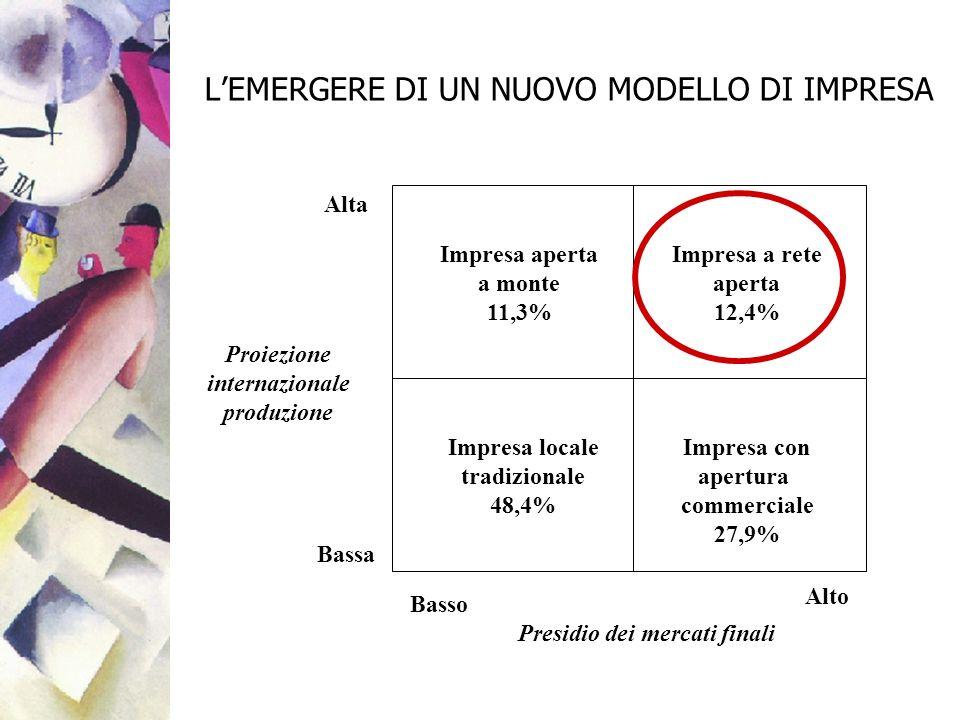 LEMERGERE DI UN NUOVO MODELLO DI IMPRESA Impresa aperta a monte 11,3% Impresa a rete aperta 12,4% Impresa con apertura commerciale 27,9% Impresa local