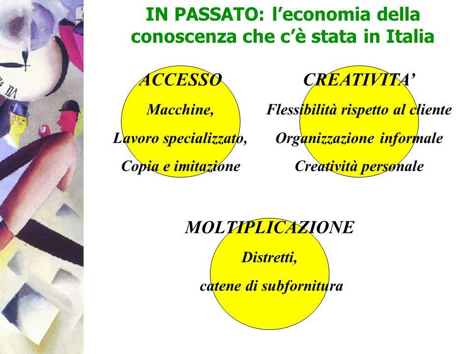 IN PASSATO: leconomia della conoscenza che cè stata in Italia ACCESSO Macchine, Lavoro specializzato, Copia e imitazione MOLTIPLICAZIONE Distretti, ca