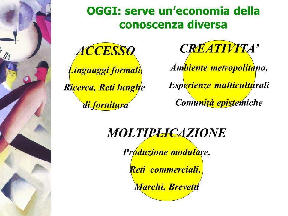 OGGI: serve uneconomia della conoscenza diversa ACCESSO Linguaggi formali, Ricerca, Reti lunghe di fornitura MOLTIPLICAZIONE Produzione modulare, Reti
