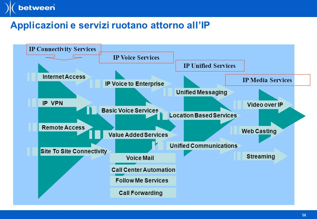 14 Applicazioni e servizi ruotano attorno allIP Remote Access Internet Access IP VPN Value Added Services Basic Voice Services IP Voice to Enterprise IP Connectivity Services IP Voice Services IP Unified Services Unified Messaging Site To Site Connectivity Voice Mail Unified Communications Location Based Services Follow Me Services Call Center Automation Call Forwarding IP Media Services Video over IP Web Casting Streaming