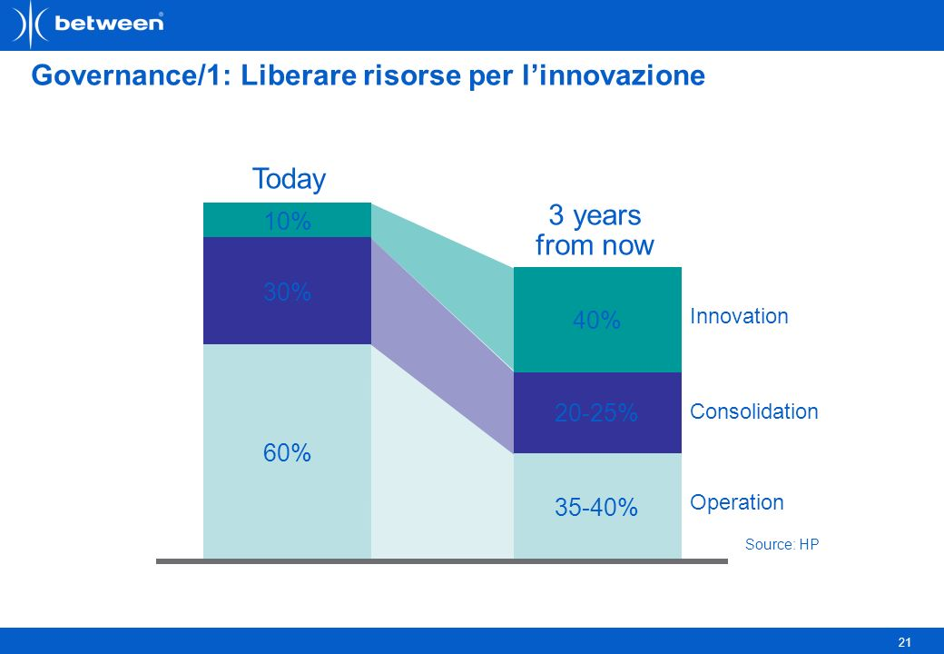 21 Governance/1: Liberare risorse per linnovazione 10% 40% Operation Consolidation Innovation 30% 60% Today 3 years from now 20-25% 35-40% Source: HP