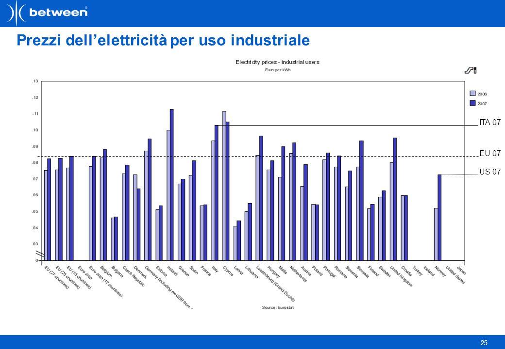 25 Prezzi dellelettricità per uso industriale ITA 07 EU 07 US 07