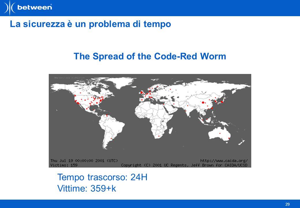 29 La sicurezza è un problema di tempo The Spread of the Code-Red Worm Tempo trascorso: 24H Vittime: 359+k