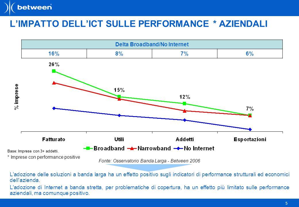 5 LIMPATTO DELLICT SULLE PERFORMANCE * AZIENDALI L adozione delle soluzioni a banda larga ha un effetto positivo sugli indicatori di performance strutturali ed economici dell azienda.