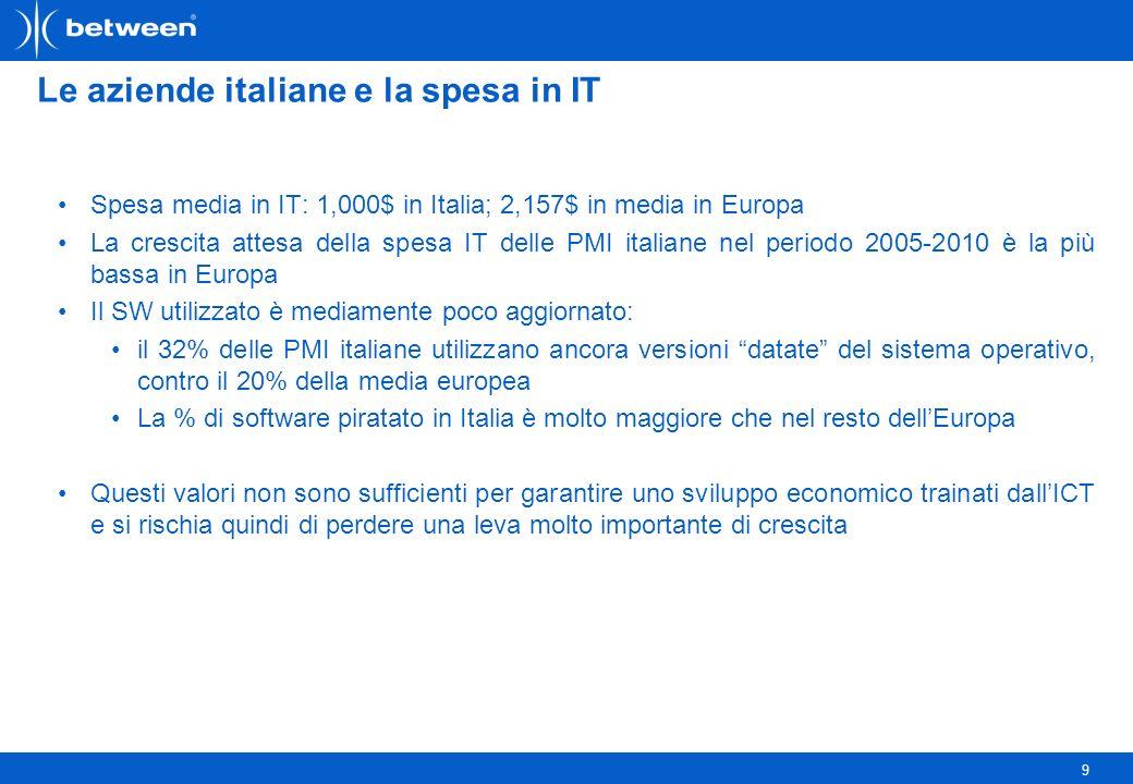 9 Le aziende italiane e la spesa in IT Spesa media in IT: 1,000$ in Italia; 2,157$ in media in Europa La crescita attesa della spesa IT delle PMI italiane nel periodo 2005-2010 è la più bassa in Europa Il SW utilizzato è mediamente poco aggiornato: il 32% delle PMI italiane utilizzano ancora versioni datate del sistema operativo, contro il 20% della media europea La % di software piratato in Italia è molto maggiore che nel resto dellEuropa Questi valori non sono sufficienti per garantire uno sviluppo economico trainati dallICT e si rischia quindi di perdere una leva molto importante di crescita