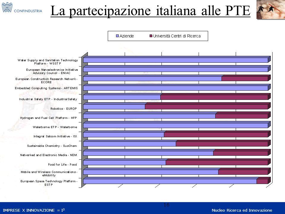 IMPRESE X INNOVAZIONE = I 3 Nucleo Ricerca ed Innovazione 16 La partecipazione italiana alle PTE
