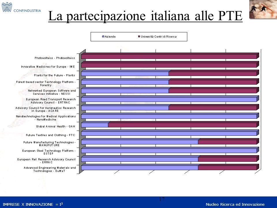 IMPRESE X INNOVAZIONE = I 3 Nucleo Ricerca ed Innovazione 17 La partecipazione italiana alle PTE