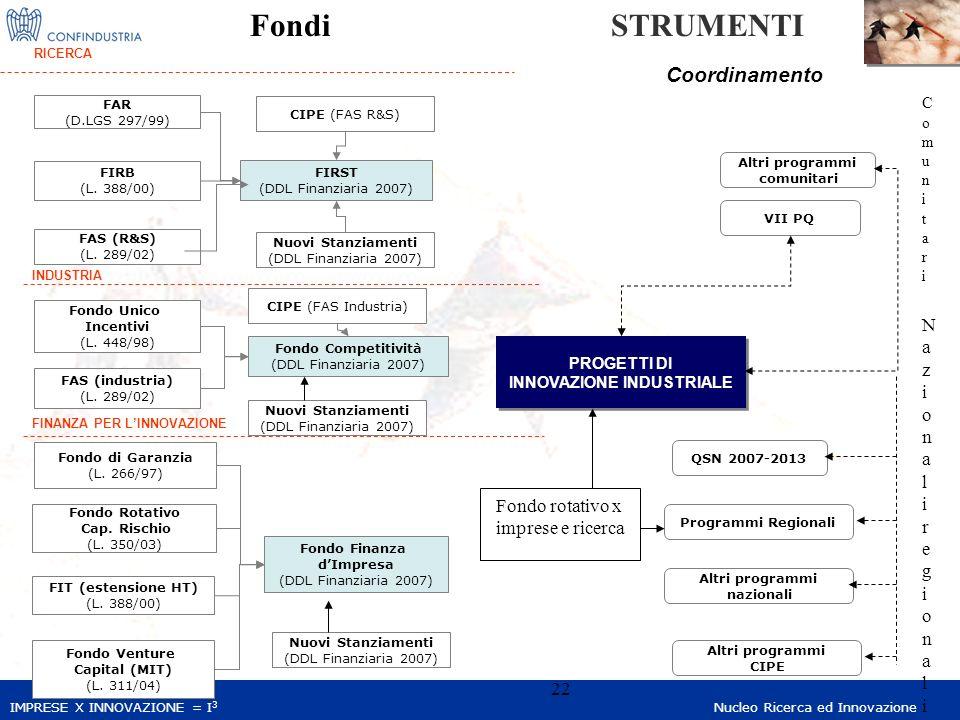 IMPRESE X INNOVAZIONE = I 3 Nucleo Ricerca ed Innovazione 22 FAR (D.LGS 297/99) FIRB (L. 388/00) FAS (R&S) (L. 289/02) Fondo Unico Incentivi (L. 448/9
