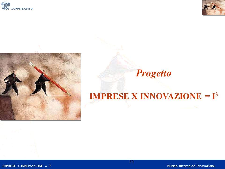 IMPRESE X INNOVAZIONE = I 3 Nucleo Ricerca ed Innovazione 30 Progetto IMPRESE X INNOVAZIONE = I 3