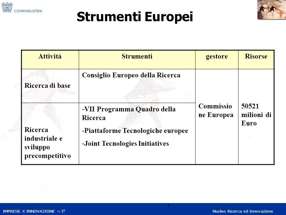 IMPRESE X INNOVAZIONE = I 3 Nucleo Ricerca ed Innovazione 5 Strumenti Europei AttivitàStrumentigestoreRisorse Ricerca di base Consiglio Europeo della