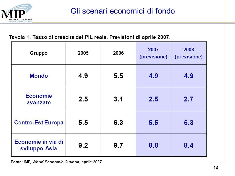 14 Tavola 1. Tasso di crescita del PIL reale. Previsioni di aprile 2007. Fonte: IMF, World Economic Outlook, aprile 2007 Gruppo20052006 2007 (previsio
