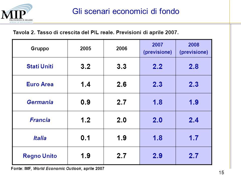 15 Tavola 2. Tasso di crescita del PIL reale. Previsioni di aprile 2007. Fonte: IMF, World Economic Outlook, aprile 2007 Gruppo20052006 2007 (previsio