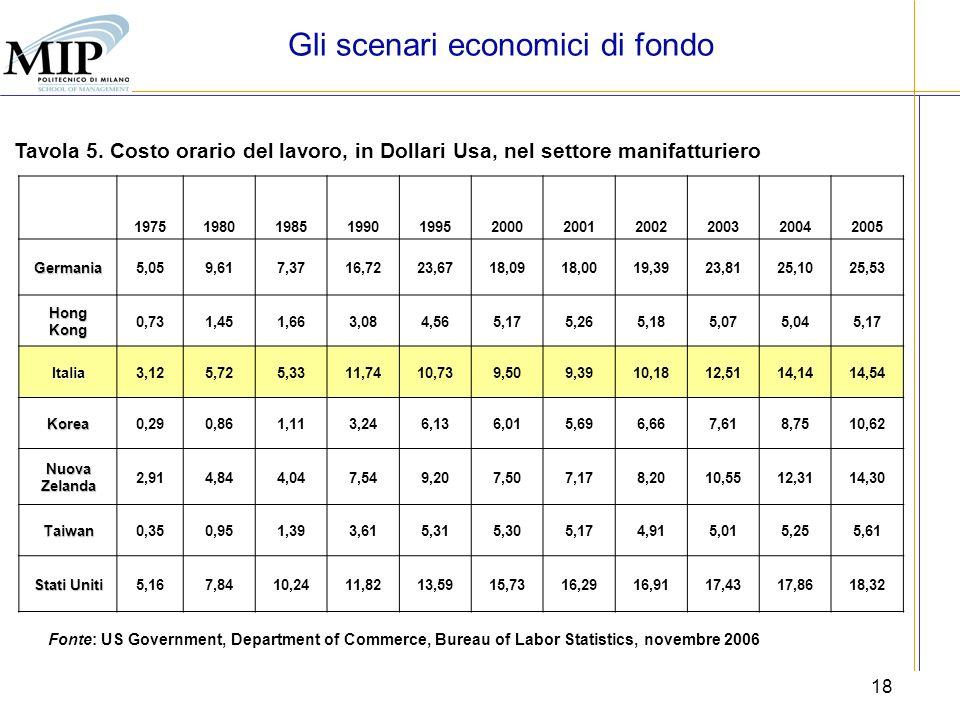 18 Fonte: US Government, Department of Commerce, Bureau of Labor Statistics, novembre 2006 Tavola 5. Costo orario del lavoro, in Dollari Usa, nel sett