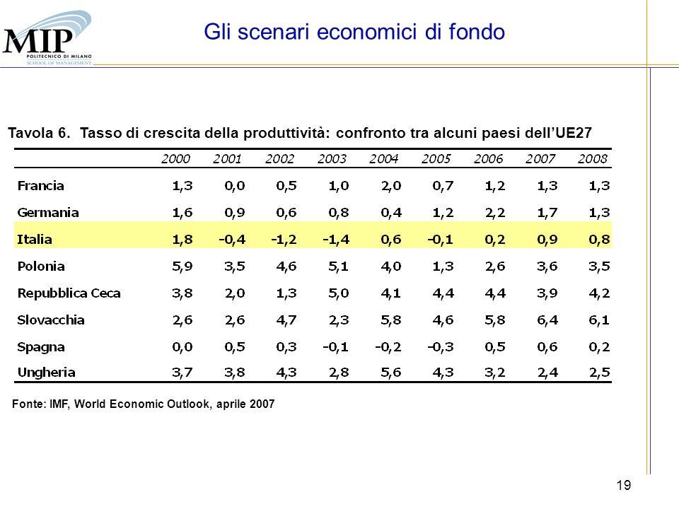 19 Tavola 6. Tasso di crescita della produttività: confronto tra alcuni paesi dellUE27 Fonte: IMF, World Economic Outlook, aprile 2007 Gli scenari eco