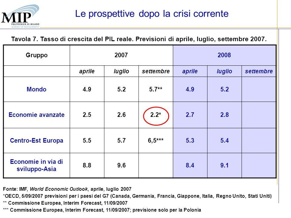 25 Tavola 7. Tasso di crescita del PIL reale. Previsioni di aprile, luglio, settembre 2007. Fonte: IMF, World Economic Outlook, aprile, luglio 2007 *O