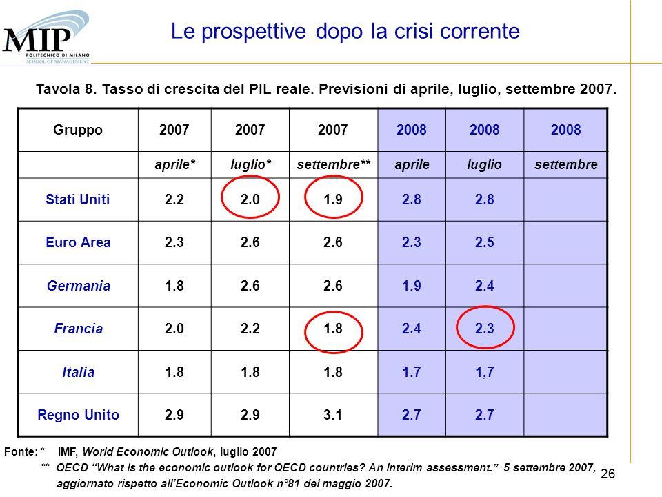 26 Tavola 8. Tasso di crescita del PIL reale. Previsioni di aprile, luglio, settembre 2007. Fonte: * IMF, World Economic Outlook, luglio 2007 ** OECD