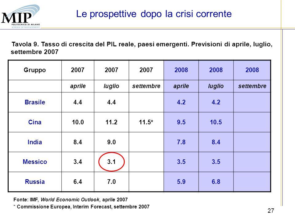 27 Tavola 9. Tasso di crescita del PIL reale, paesi emergenti. Previsioni di aprile, luglio, settembre 2007 Fonte: IMF, World Economic Outlook, aprile