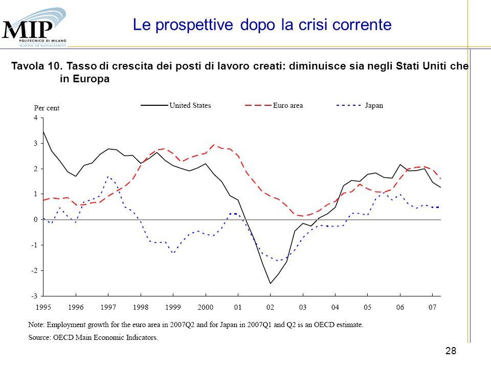28 Tavola 10. Tasso di crescita dei posti di lavoro creati: diminuisce sia negli Stati Uniti che in Europa Le prospettive dopo la crisi corrente
