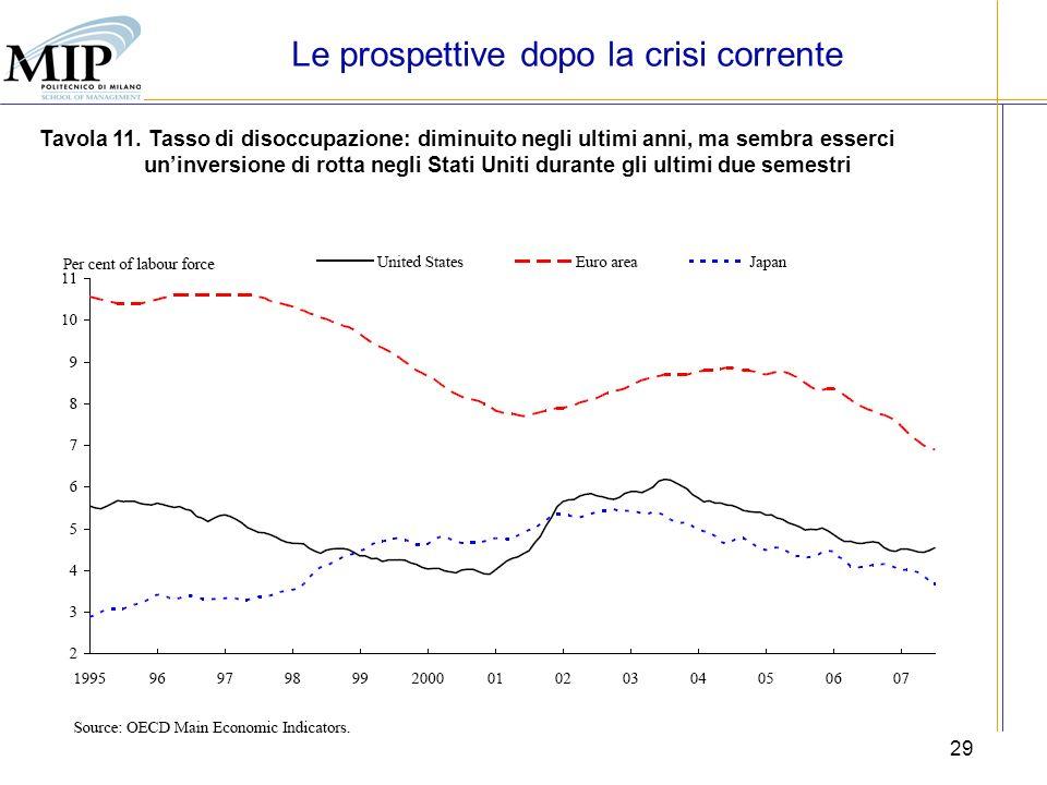 29 Tavola 11. Tasso di disoccupazione: diminuito negli ultimi anni, ma sembra esserci uninversione di rotta negli Stati Uniti durante gli ultimi due s