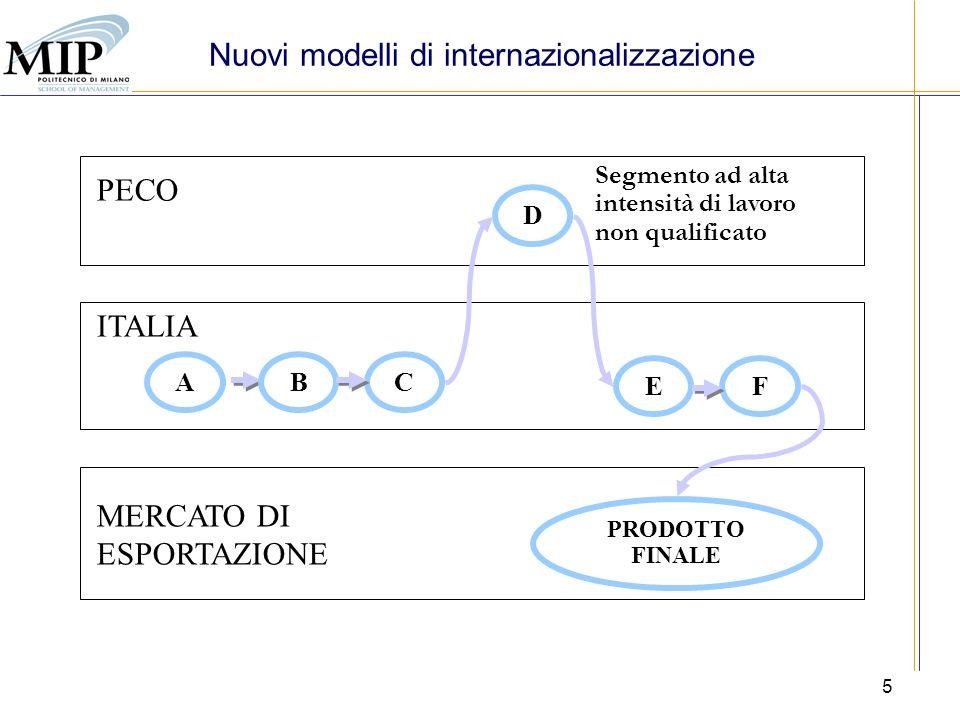 5 MERCATO DI ESPORTAZIONE ITALIA PECO ABC D EF PRODOTTO FINALE Segmento ad alta intensità di lavoro non qualificato Nuovi modelli di internazionalizza