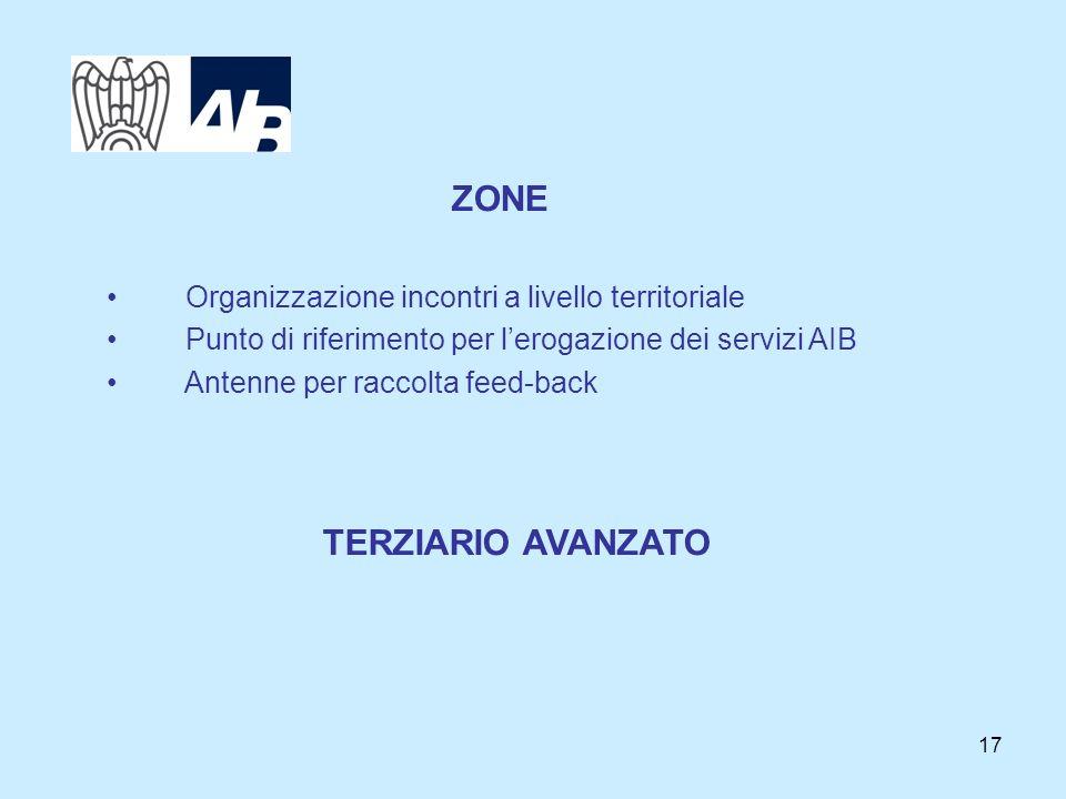 17 ZONE Organizzazione incontri a livello territoriale Punto di riferimento per lerogazione dei servizi AIB Antenne per raccolta feed-back TERZIARIO A