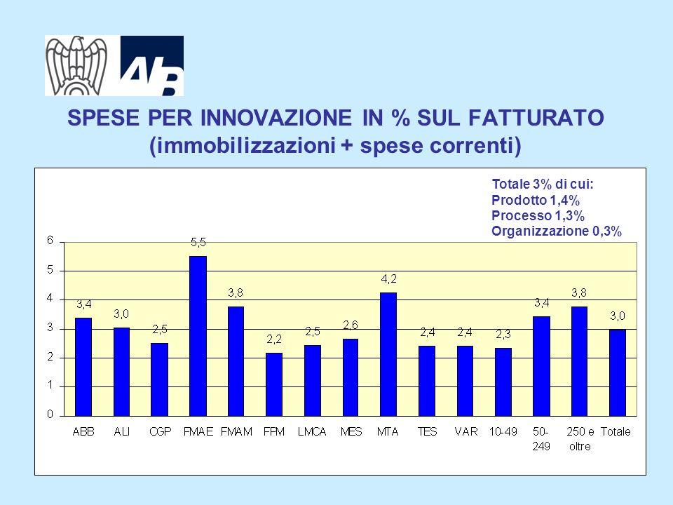 3 SPESE PER INNOVAZIONE IN % SUL FATTURATO (immobilizzazioni + spese correnti) Totale 3% di cui: Prodotto 1,4% Processo 1,3% Organizzazione 0,3%