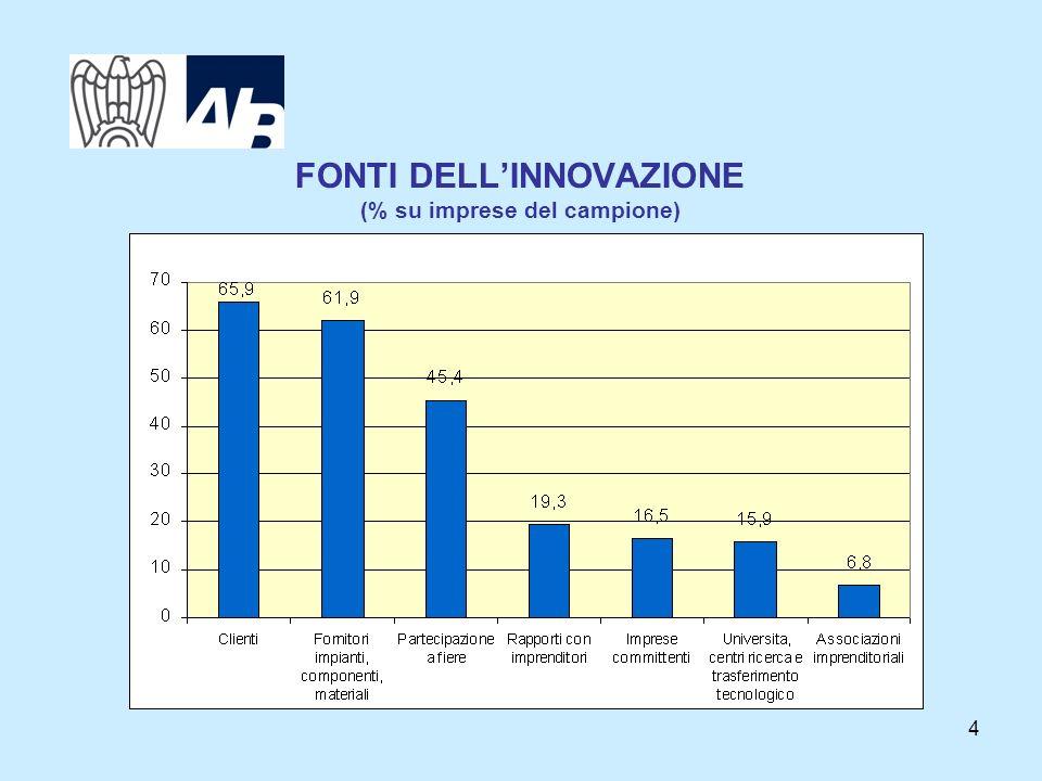 4 FONTI DELLINNOVAZIONE (% su imprese del campione)
